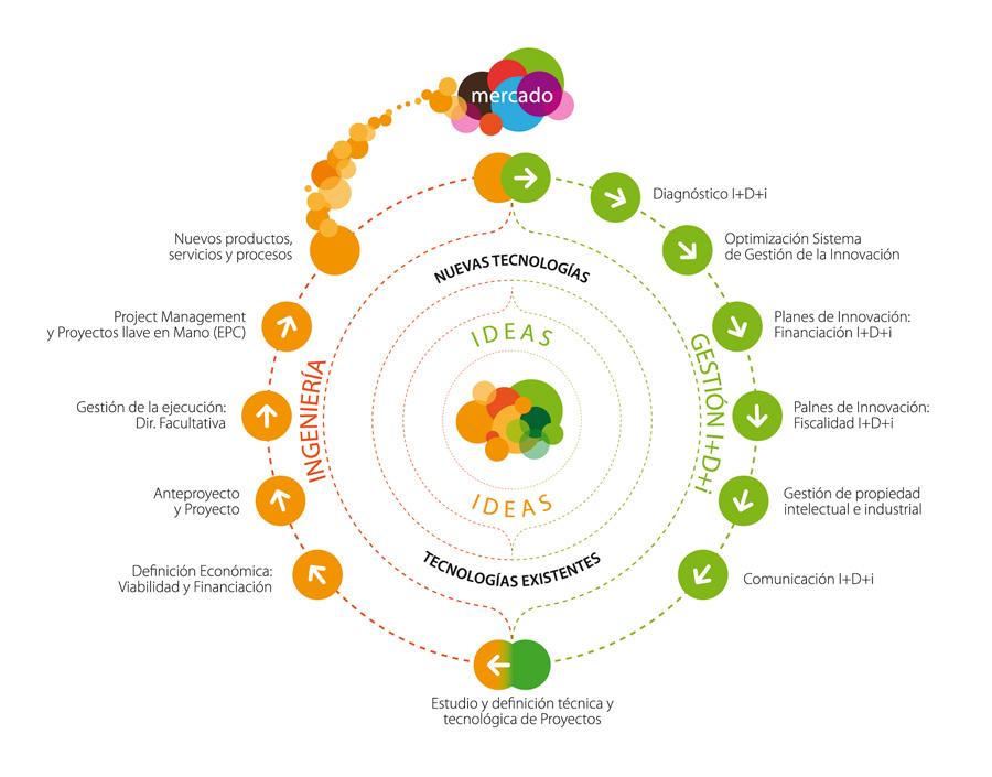 Metodología servicios de consultoría empresarial